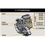 ZF变速箱是哪个厂家的?详解ZF变速箱!